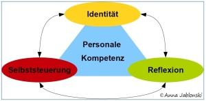profil per Kom